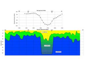 Microgravity Profile