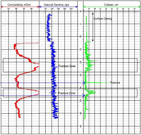 Borehole log showing EM conductivity, natural gamma, and caliper measurements