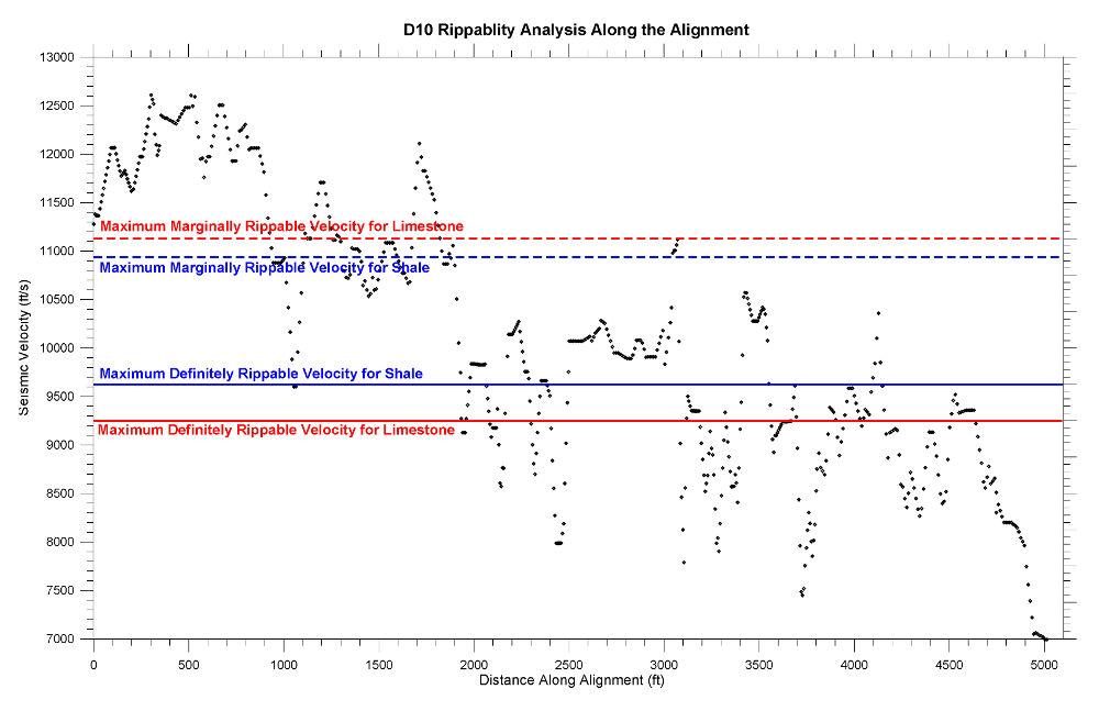 Rippability Analysis