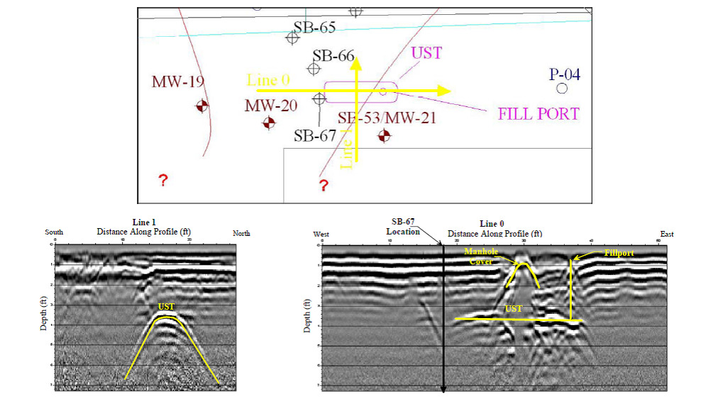 Historical Locations and GPR profiles