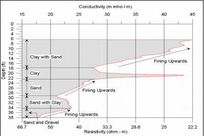 Borehole Geophysical Well Log
