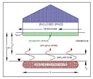 Vapor Pathway Diagram