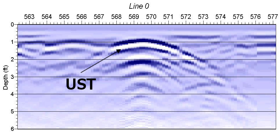 GPR Diagram