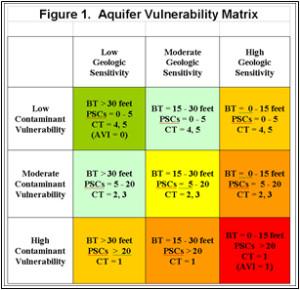 Aquifer Vulnerability Matrix