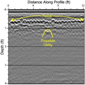 GPR Profile section