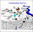 Contamination Source Diagram
