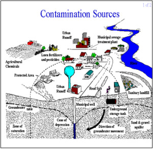 Contamination Source Diagram
