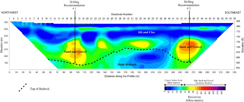 Resistivity Profile for Water Location