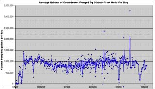aquifer-assessment-reevaluation-wellhead-chart
