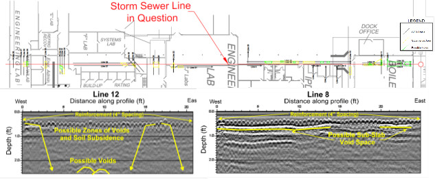 gpr-survey-voids-subsidence-industrial-foundation