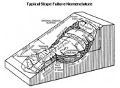 Subsurface Imaging of Slope Failures